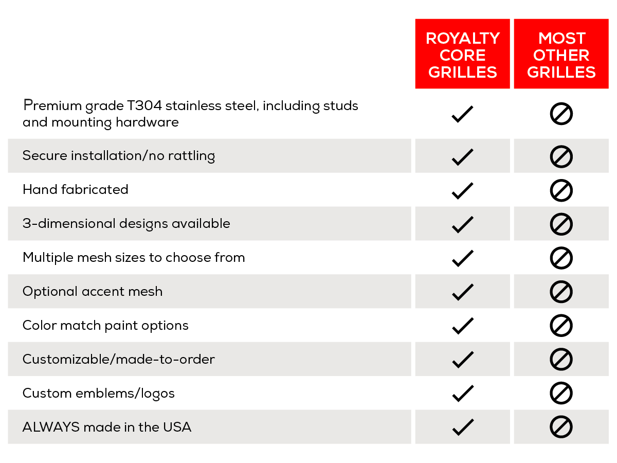 Royalty Core Grille Comparison